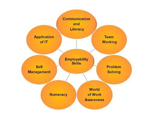 Cadd Centre Livewire Courses Employment Proficiency